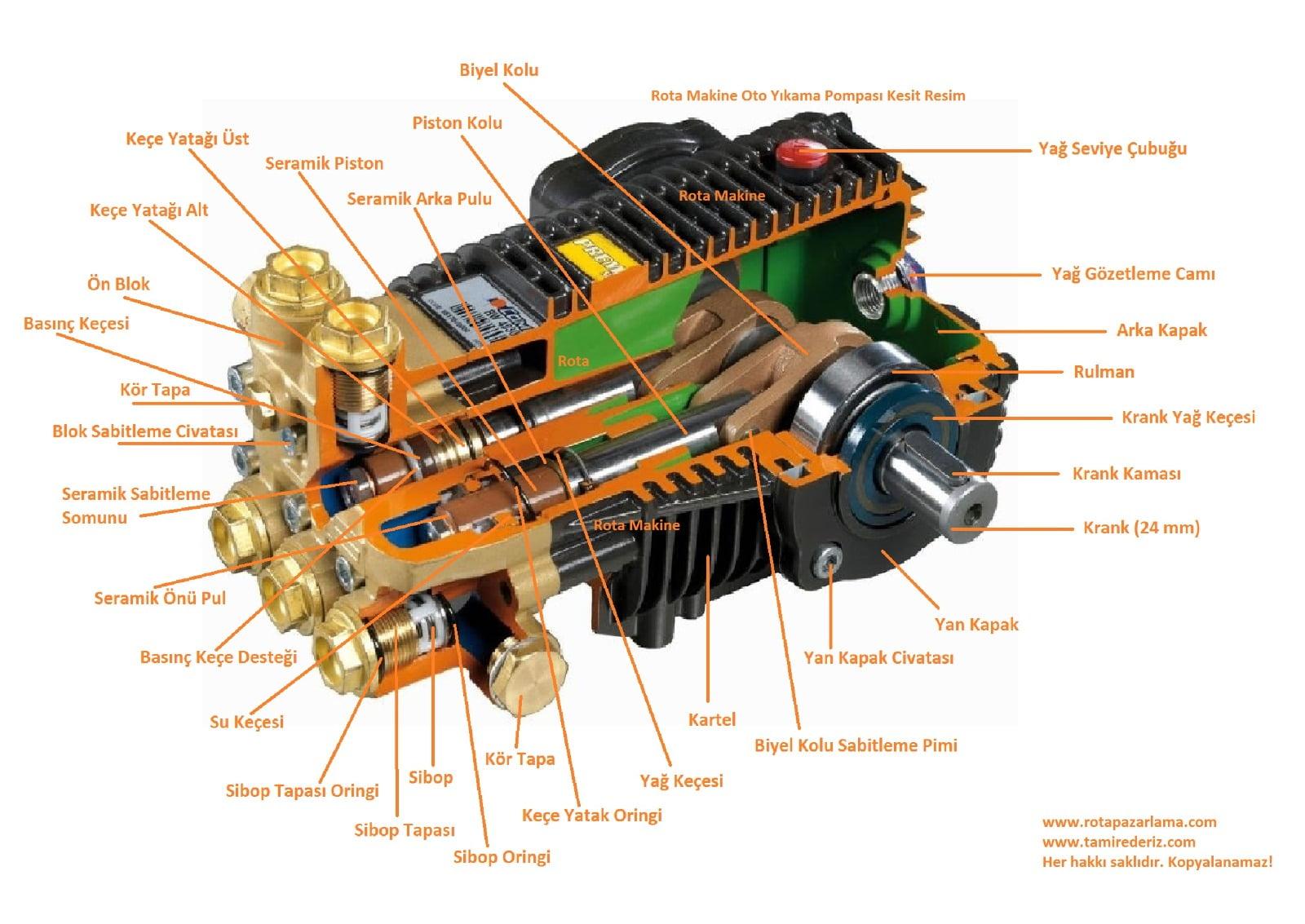 yikama pompasi kesit comet - Basınçlı Yıkama Makinesi Yedek Parçaları